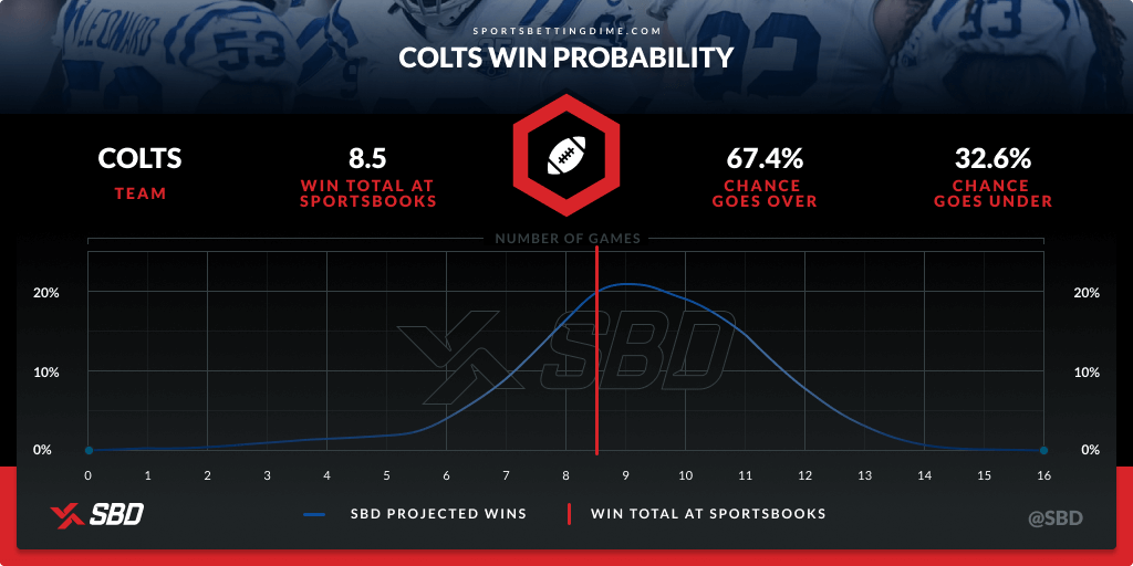 Colts' win probability based on SBD's calculation