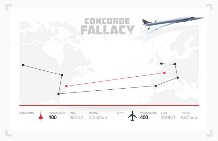 Infographic illustrating why the Concorde plane project was continued only because of the sunk cost fallacy