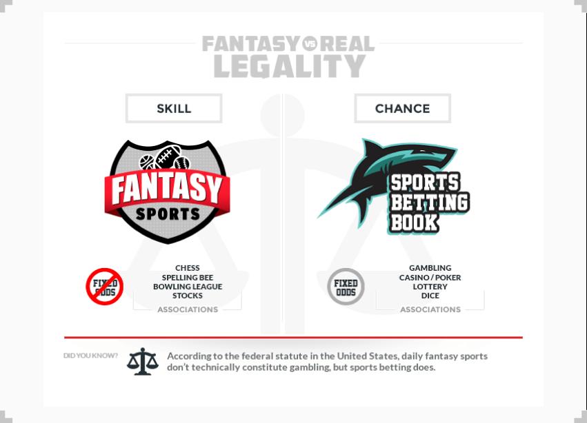 Fantasy sports and sports betting gta sa off track betting