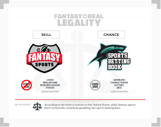 infographic showing legal distinctions between fantasy and real online sports betting