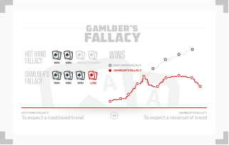 infographic illustrating the difference between hot hand fallacy and gamblers fallacy