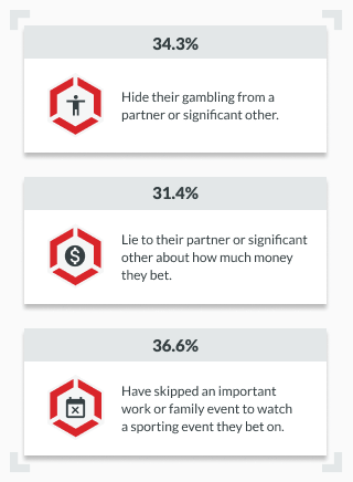infographic showing percentages of bettors that hide their gambling