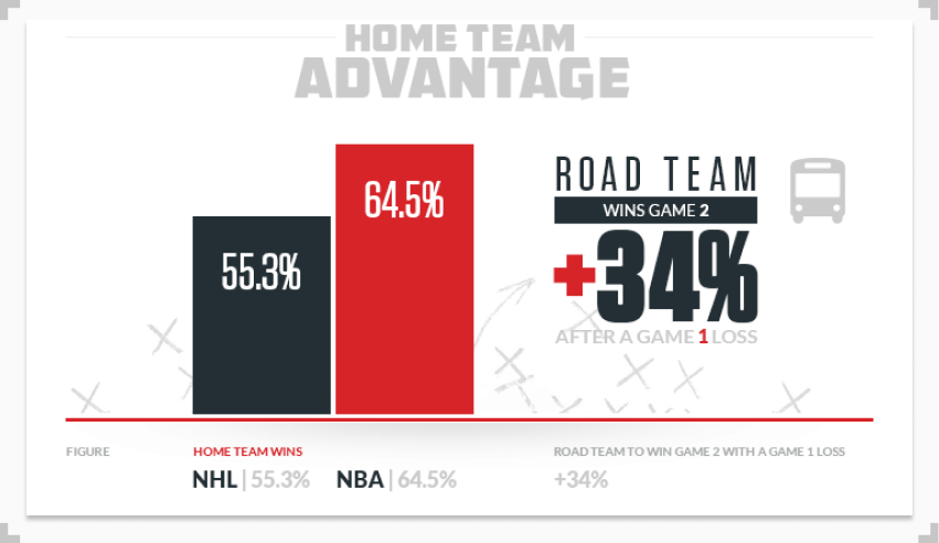 infographics showing the difference home team advantage makes in the NBA playoffs