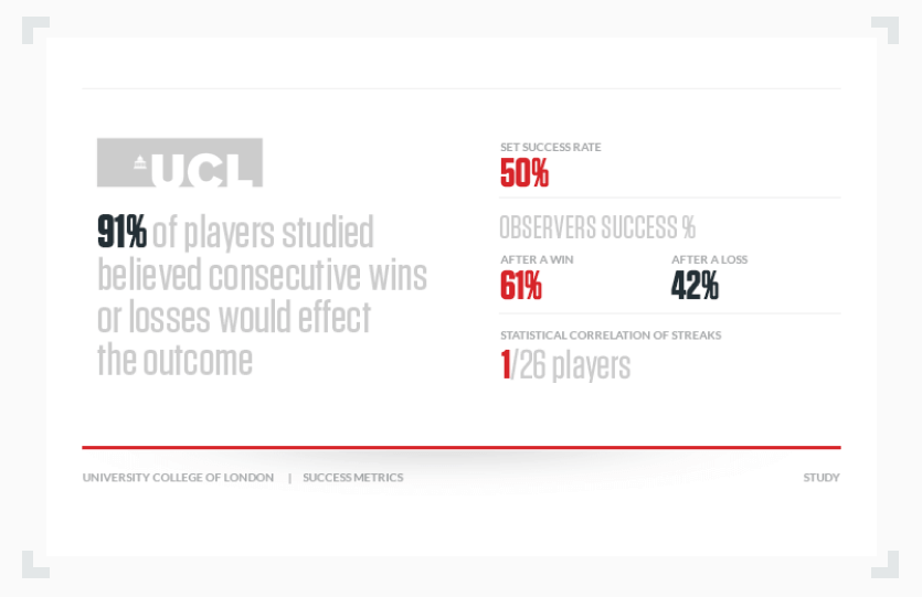 infographic showing that 91% of player believe consecutive wins effect losses
