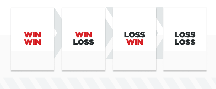 infographic showing four possible outcomes of a bet
