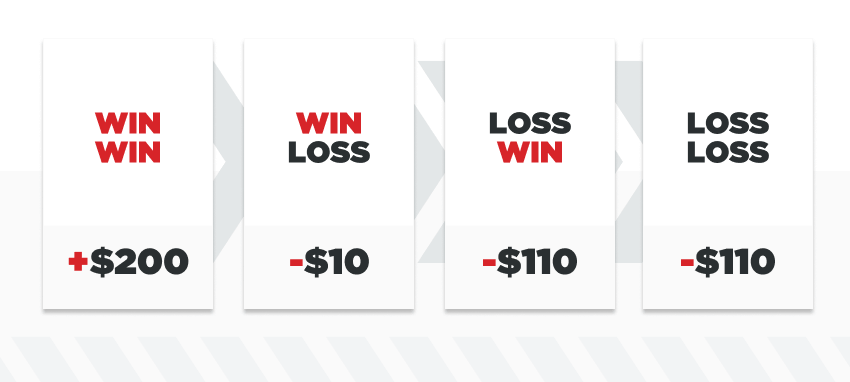 infographic illustrating four possible outcomes of a $110 bet