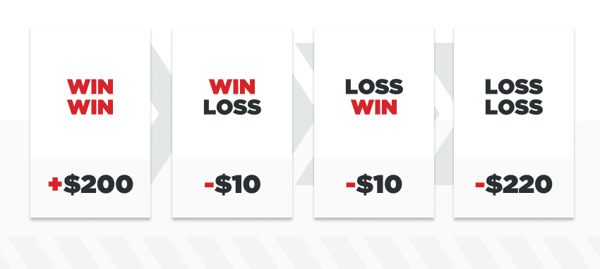 infographic showing four possible outcomes for a $110 if bet