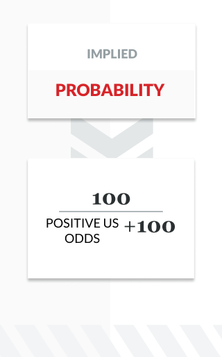 infographic showing the formula for implied probability using positive US odds