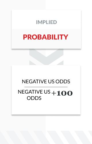 infographic showing the formula for implied probability using negative US odds