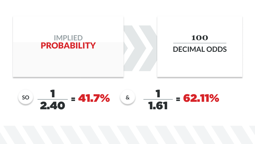 implied probability in sports betting