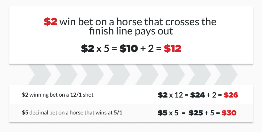 Even odds betting horses how to bet on basketball strategy
