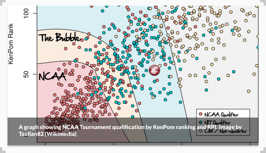 A graph showing NCAA Tournament qualification by KenPom ranking and RPI