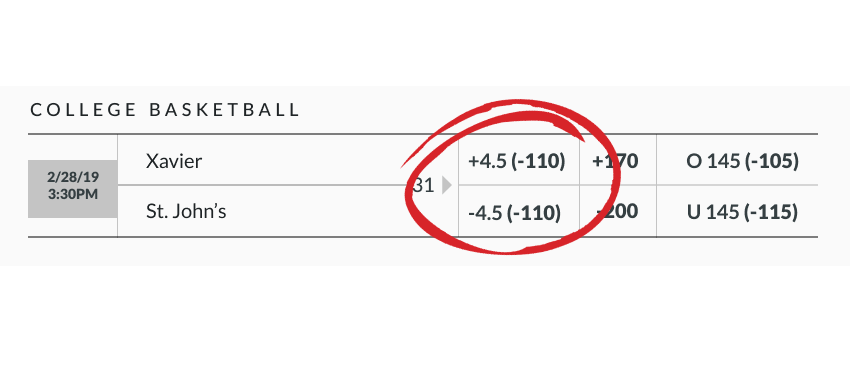 March Madness betting line example