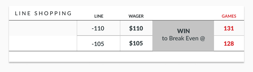 sample odds lines