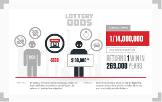infographic illustrating outcome bias lottery odds probability