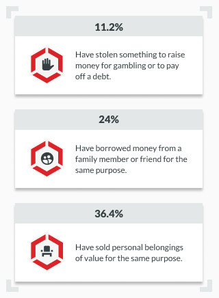 infographic showing methods certain percentages of bettors used to fund gambling