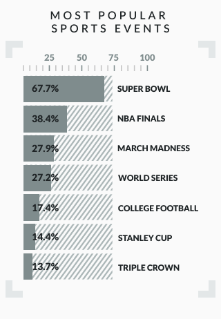 bar graph showing most popular sports events