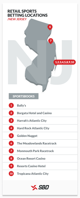 retail sports betting locations in new jersey