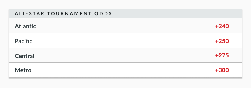 sample odds lines showing nhl all star tournament odds