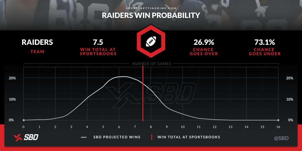 Raiders' win probability based on SBD's calculation