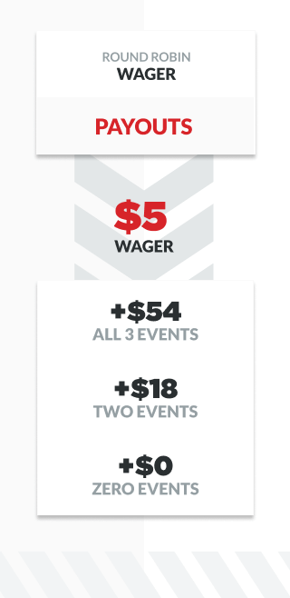 infographic showing results of round robin bet involving 3 events