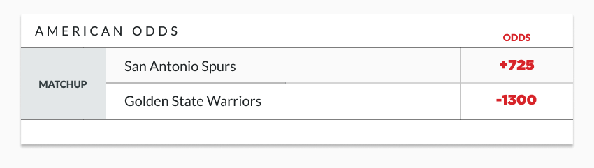 sample american odds lines showing matchup between spurs and warriors