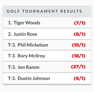 sample golf tournament betting results