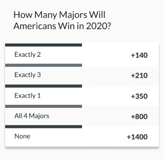 example golf line how many majors will americans win in 2020