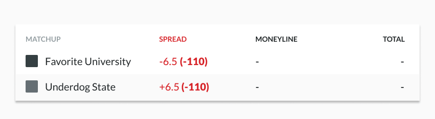 sample college football betting lines showing spread odds