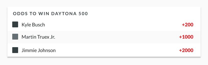 sample nascar odds lines showing Daytona 500 odds