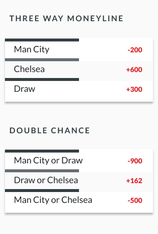 sample soccer odds showing three-way-moneyline and double chance odds for soccer
