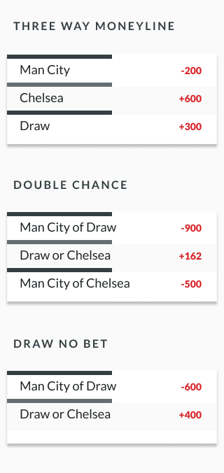 sample soccer odds lines showing three-way-moneyline, double chance and draw no bet odds for soccer