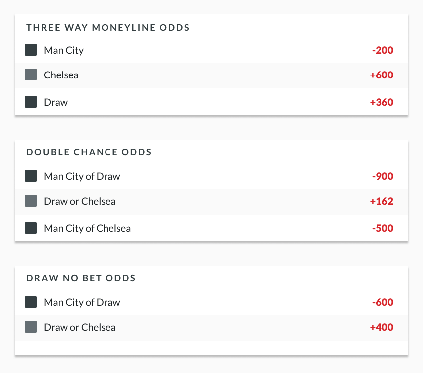 Double chance soccer betting rules soccer predictions betting closed