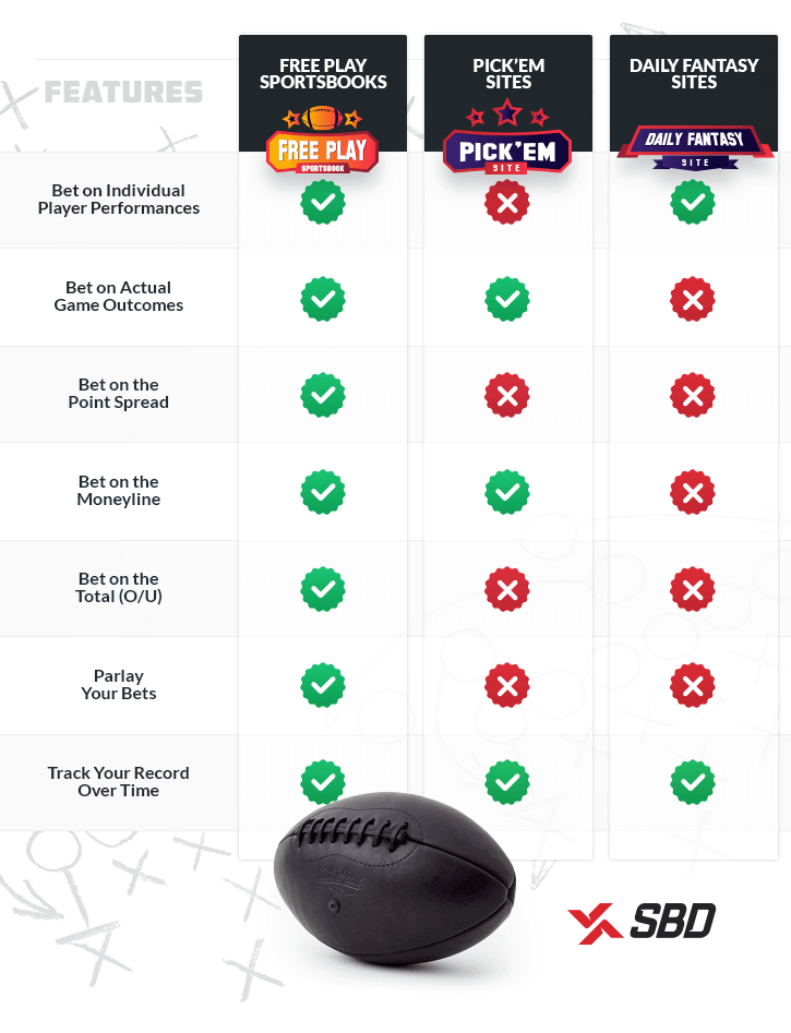 infographic comparing features of different free betting sites