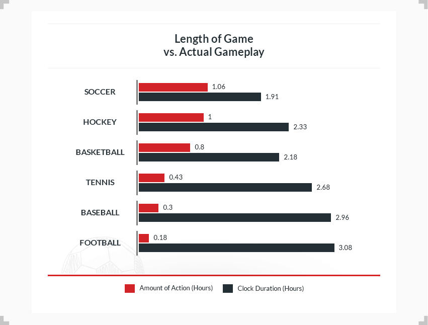graph showing length of game vs actual gameplay