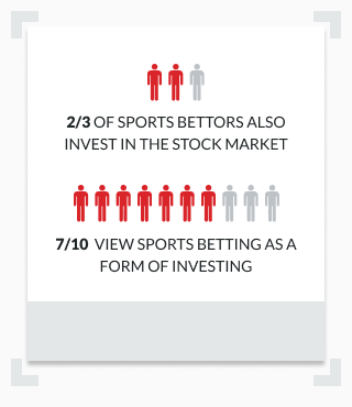 Infographic showing percentages of sports bettors who also invest