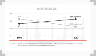 line graph showing that Americans' approval of gambling is rising over time