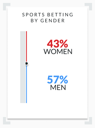 an infographic showing percentages of sports bettors in each gender
