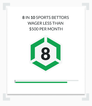 Infographic most sports bettors wager less than $500 per month