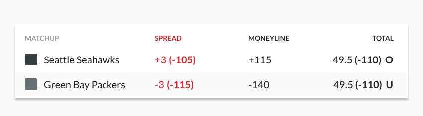 Sample odds showing the spread