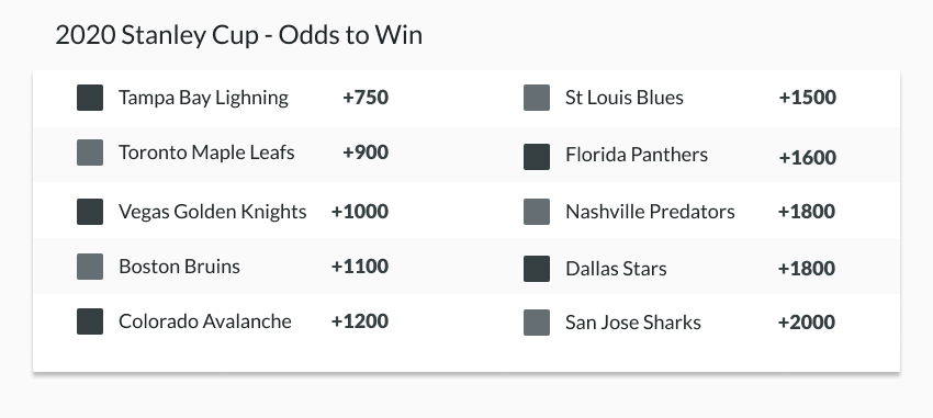 example futures line for 2020 stanley cup odds