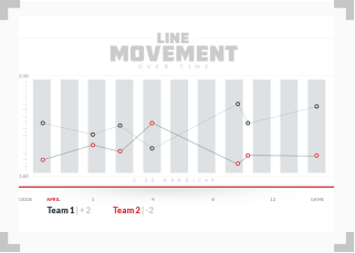 infographic illustrating line movement over time