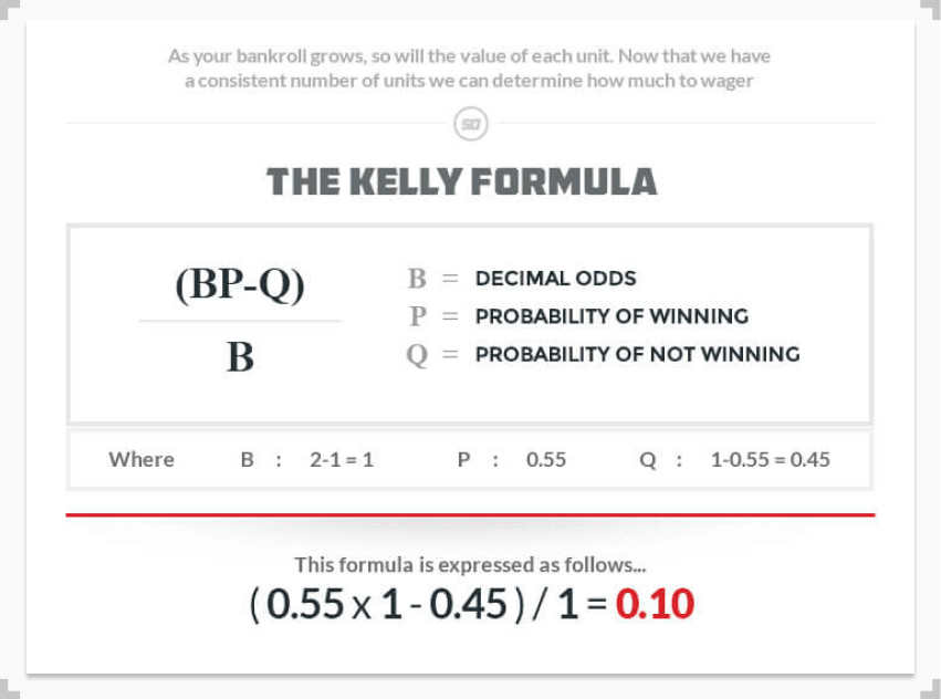 infographic displaying the kelly formula