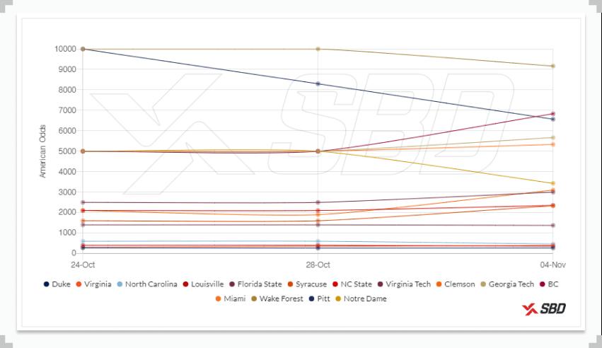 college basketball future tracker chart