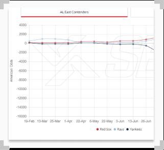 mlb al east contenders tracker chart