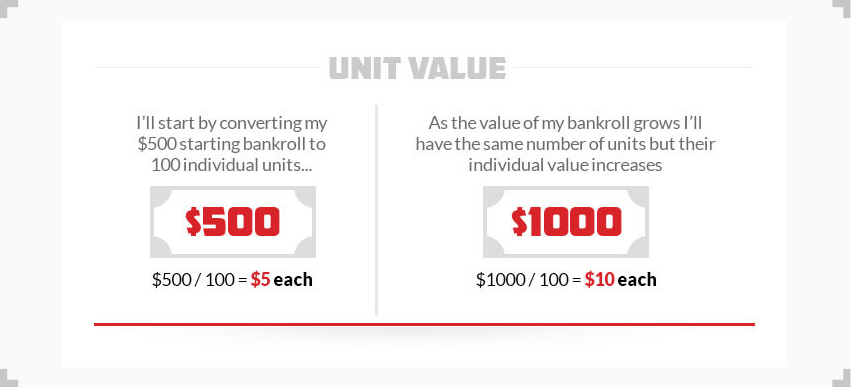 infographic explaining how unit value works