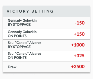 sample odds lines showing victory betting odds for a boxing match