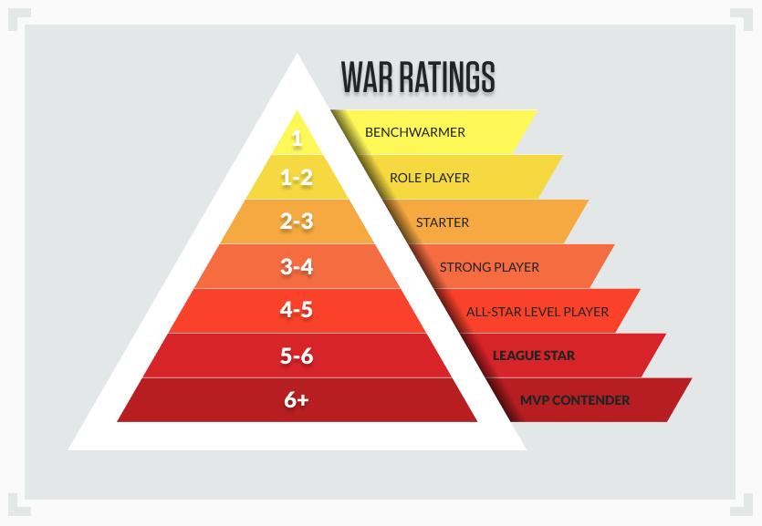 WAR baseball player ratings infographic