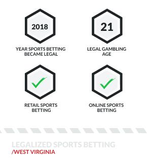 Wv online sports betting american based binary options