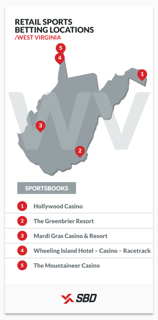 retail sports betting locations in west virginia